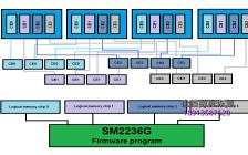 慧荣SM2236G主控CF卡使用PC3000 Flash进行数据恢复